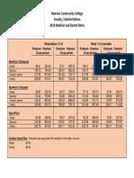 2016 Fac-Adm Medical & Dental Rates