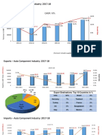 Industry-Statistics India Automobile segment.pdf