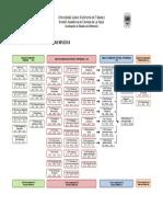Mapa Curricular Seriacion Explicita