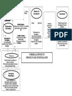 Formulación de Un Proyecto de Investigación Prof. Campechano