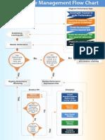 Performance Management Flow Chart