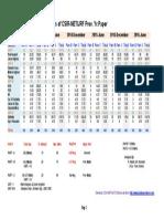 CSIR Analysis