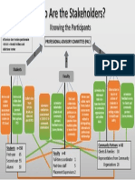 pme802 ped-who are the stakeholders