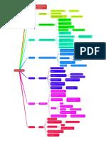 PDF - MAPA MENTAL del CURSO de 7 DÍAS