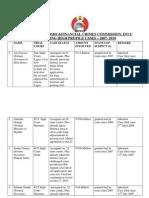 Nigerian Anti Corruption List