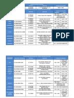 Listado Delegaciones CNE