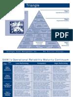 SAMI Triangle & Matrix