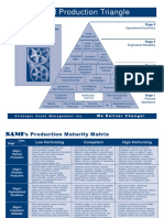 SAMI Production Triangle & Matrix
