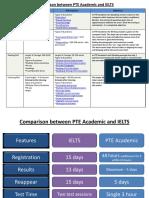 Comparison - PTE a and IELTS - Handout_archive