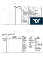 Evaluasi Program Kesorga Trimester I & II