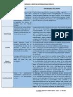 API 2 Derecho Internacional Público