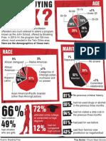 Trafficked Demographics