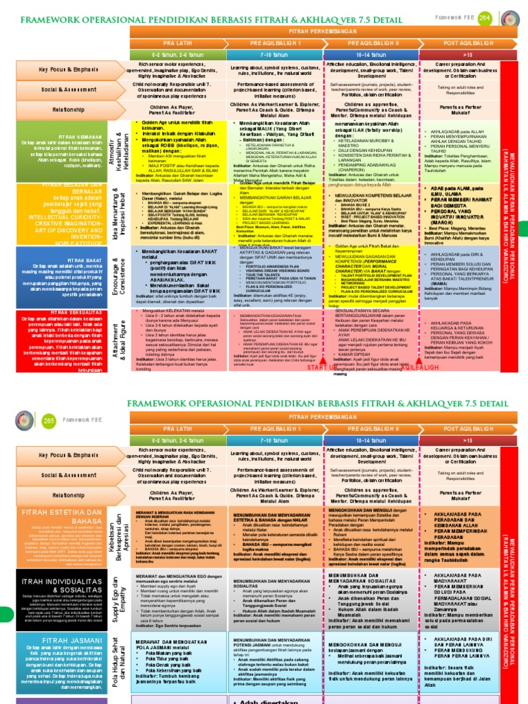 Framework 7 5 From Book Fitrah Based Education Ver 3 5 A4 Final