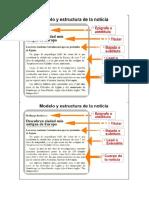 Modelo y Estructura de La Noticia