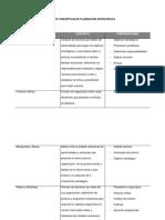 Cuadro Comparativo Autores Conceptuales Planeacion Estrategica