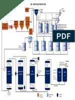 Rbc Process Flow New
