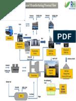 Bioethanol Process Flow v.2