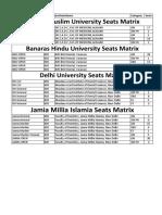 Central Universities Seats Bds