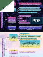 Mind Map - Chap 2 Sistem Informasi Manajement