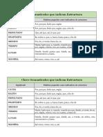Clave Gramaticales Que Indican Estructura