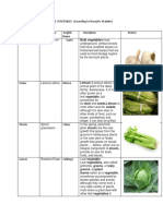 Classification of Philippine Vegetables