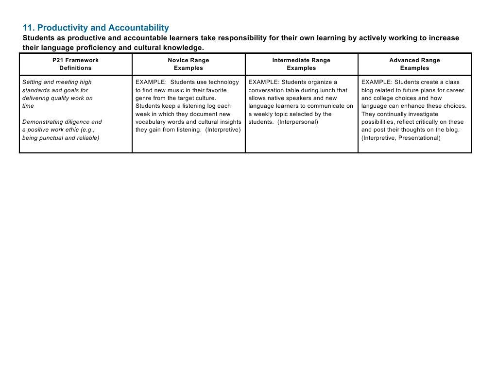 Productivity And Accountability - P21 world languages skills map