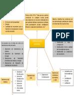 Mapa mental de Operaciones Unitarias.docx