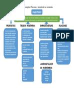 Funciones y Propósito de Los Inventarios