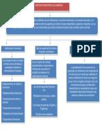Sistema Finaciero Colombiano.