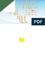 Mapa Conceptual Aprendizaje Organizacional
