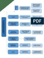 Mapa Conceptual Gtc 185_ Elementos Esenciales de La Documentación Organizacional