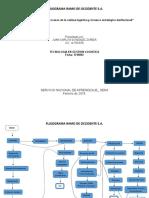 Evidencia 1 _Flujograma_Procesos de La Cadena Logistica