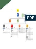 Struktur Organisasi Riil