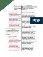 Cuadro Comparativo Entre Empresas.