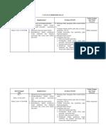 Catatan Perkembangan Dx 3