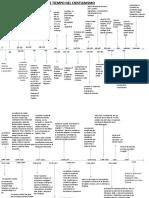 174976039-Linea-de-Tiempo-Historia-de-La-Iglesia.pdf