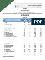 5. Ipc Canastabasica Nacional Ciudades Oct 2015