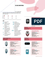 2018 Cg Blood Glucose Meters