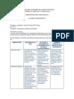 Cuadro_comparativo Dimensiones Del Desarrollo Humano