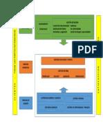 Mapa de Organizacion