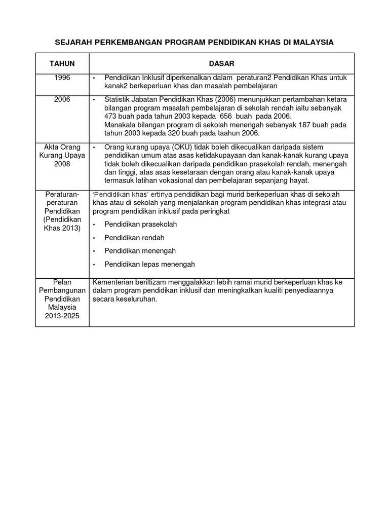 Edited Sejarah Perkembangan Program Pendidikan Inklusif Di Malaysia