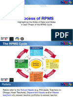 04-Process of RPMS Highlighting Roles of Rater and Ratee in Each Phase of the RPMS Cycle