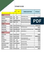 Lista de Master Trainer y Nro Celular Del Item 1-i
