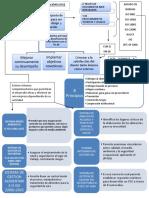 Mapa Conceptual sistema de gestion de calidad