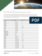 Dolby Atmos Critical Foundations-AVR R8