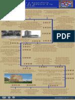 linea de tiempo de la Historia de la UNAM