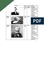 Autores de la psicologia