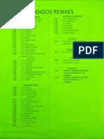 Códigos RENAES Huancayo