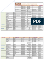 TESTS, CODES AND FREQUENCY OF  TESTS.pdf