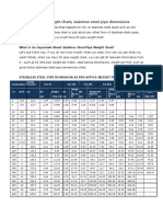 Stainless Steel Pipe Dimensions and Weight Chart